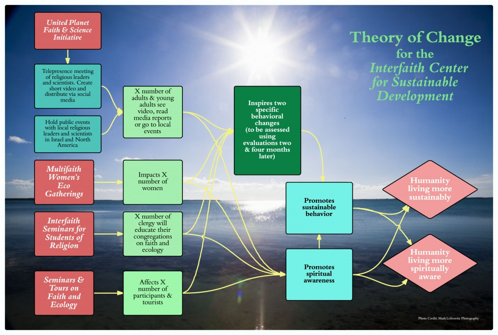 ICSD Theory of Change Diagram